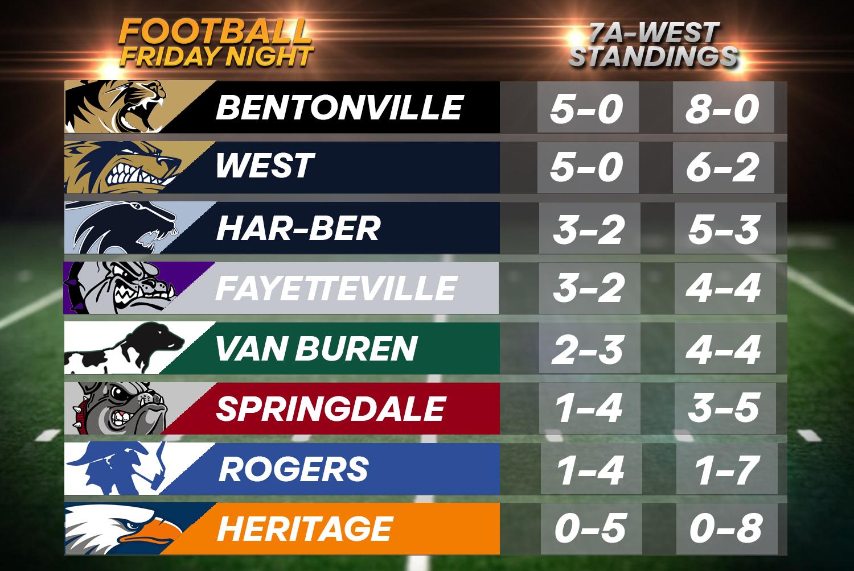 Playoff Scenarios Entering Week Nine For Area Teams
