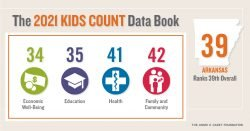 Arkansas's rankings are troubling in KIDS COUNT Data Book 2021