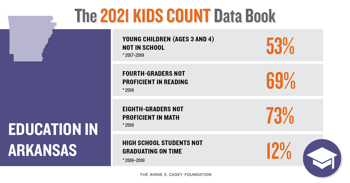 Data reveal Arkansas is slipping in our duty to educate and care for our kids